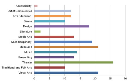Our Town Artistic Disciplines chart