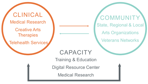 Graphic showing the relationship between the clinical, community, and capacity compnents of the program