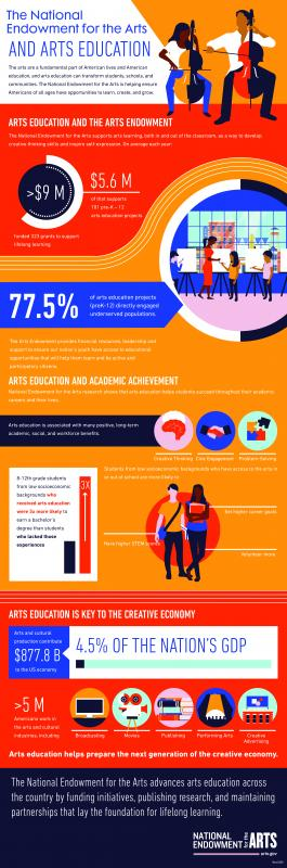 Arts and Education Infographic