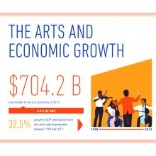 graphic illustrating arts contributions to GDP