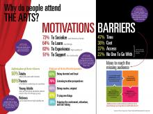 An infographic that examines motivations and barriers to arts attendance