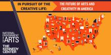 In Pursuit of the Creative Life: The Future of the Arts and Creativity in America