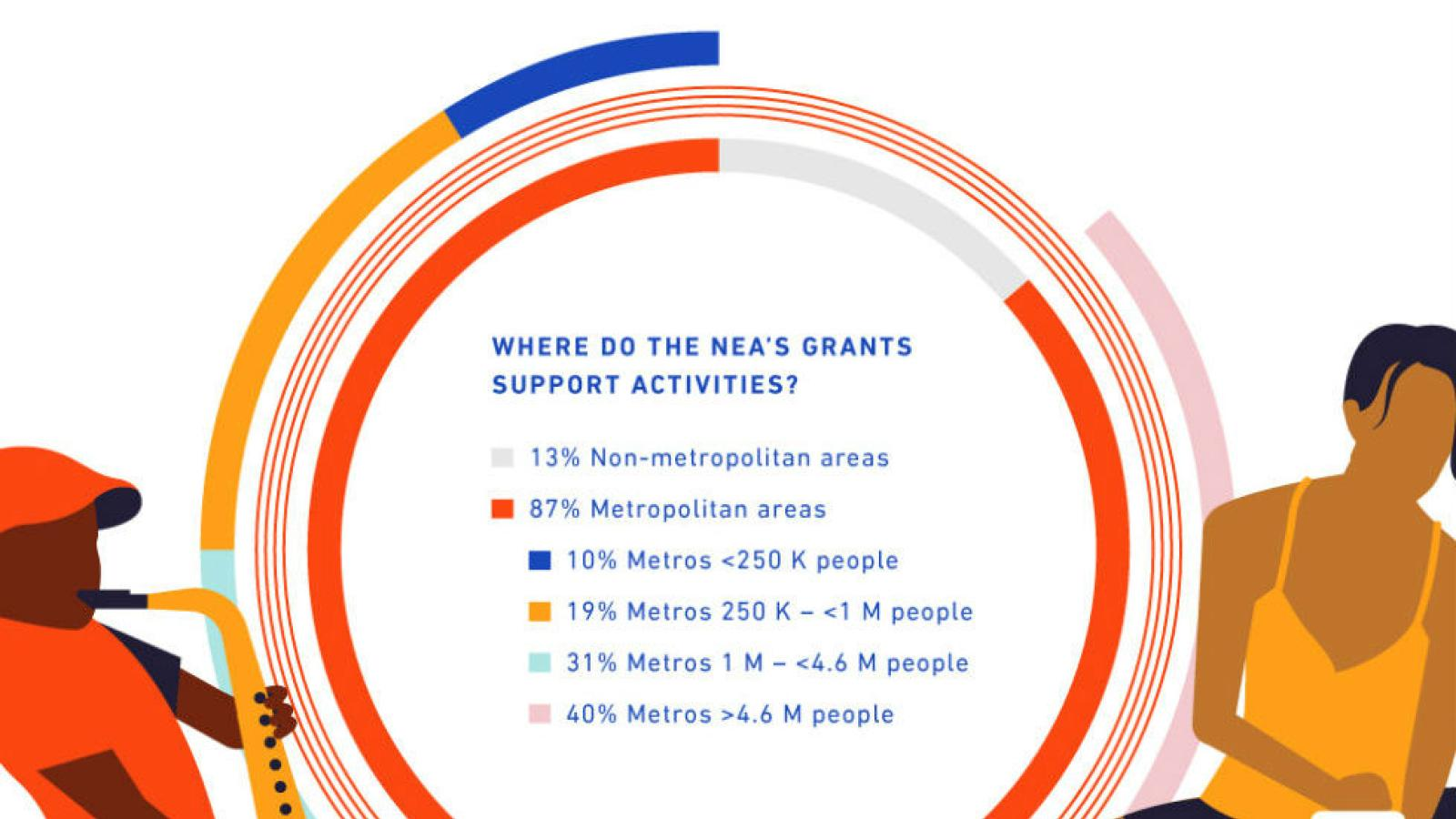 Infographic showing distribution of NEA grants
